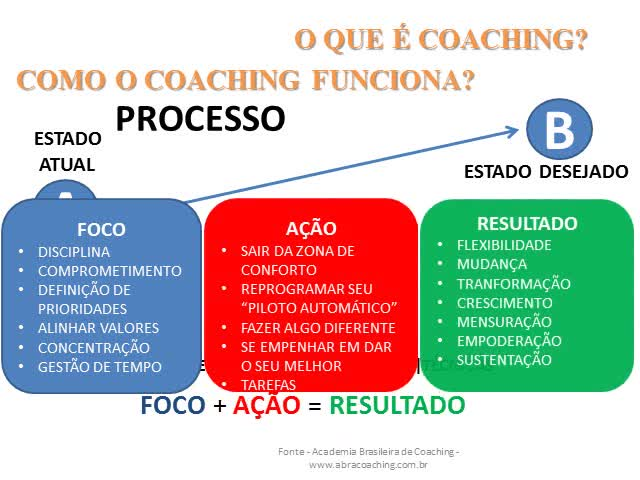 como-o-coaching-funciona_dvd.original